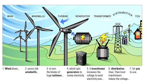 how does wind power work